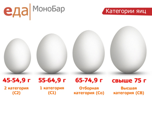 вес яйца куриного вареного