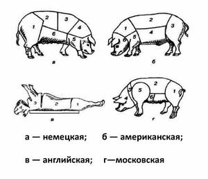 Как разделывать свинину